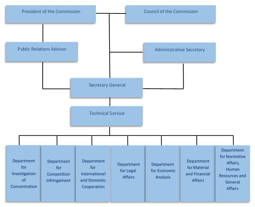 Organizaciona šema Komisije